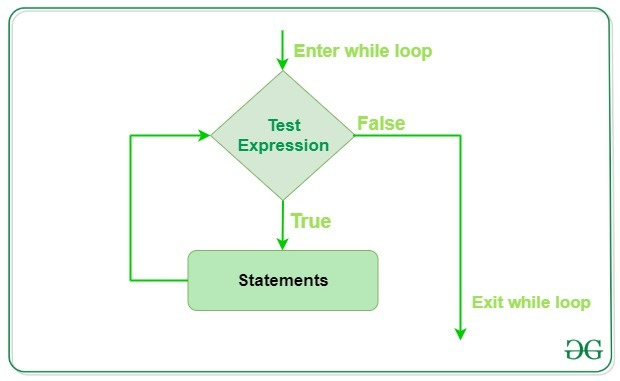 While-loop-Julia