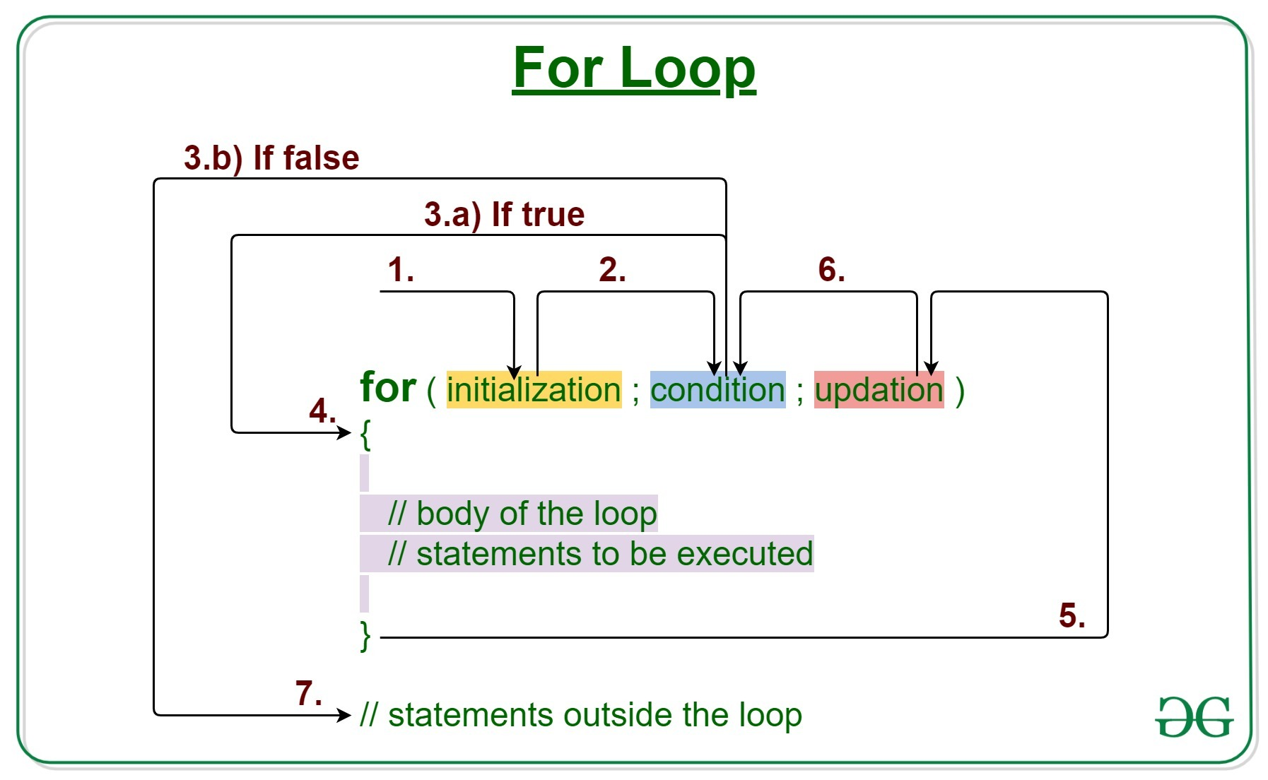 structure of for loop OFF 75% - Online Shopping Site for Fashion &  Lifestyle.
