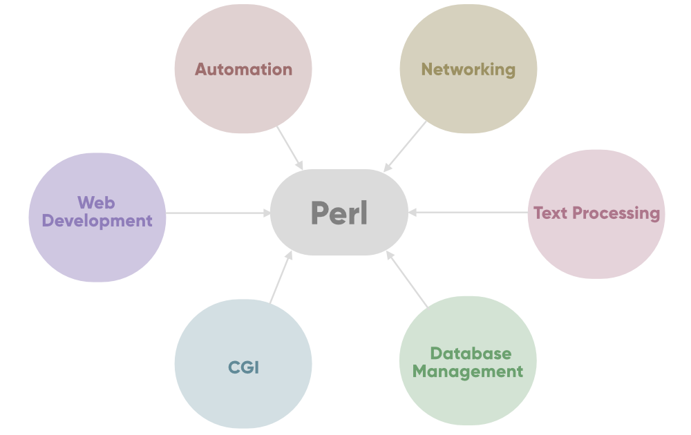 Application-Areas-In-Perl