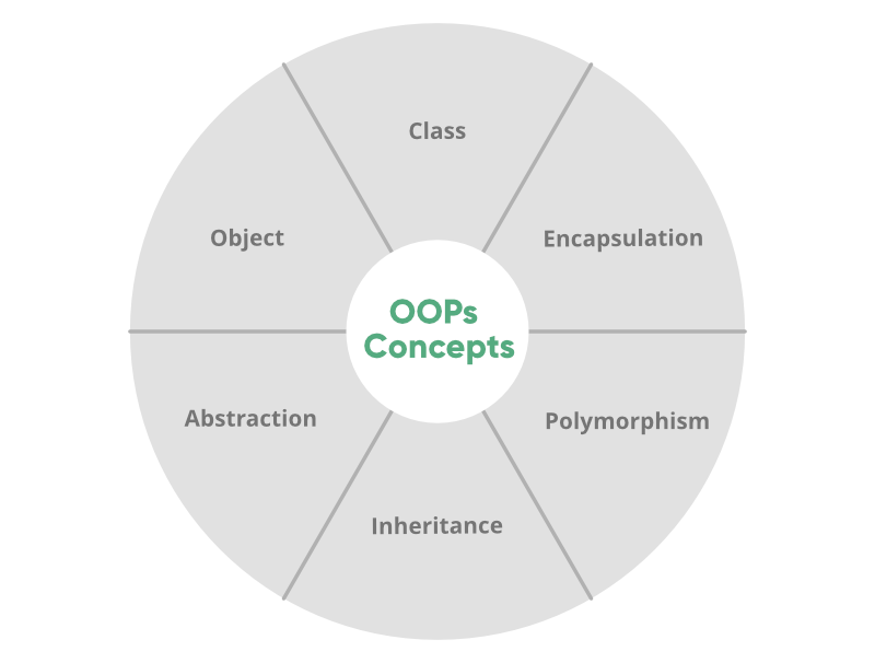 OOPs-Concepts-In-Perl