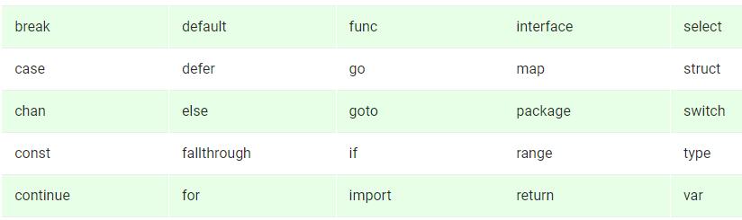 Golang-Keywords