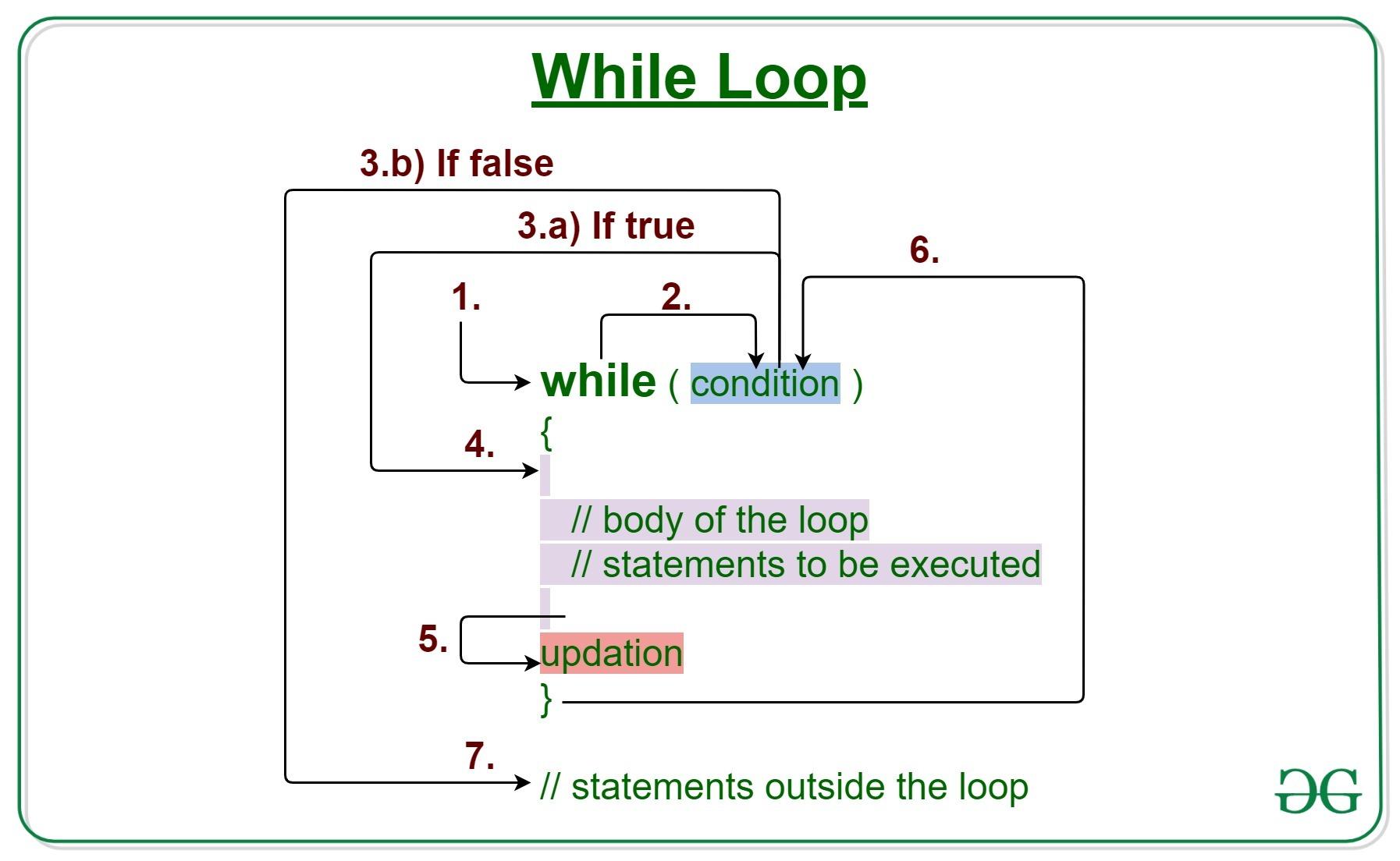 Java while loop with Examples   GeeksforGeeks