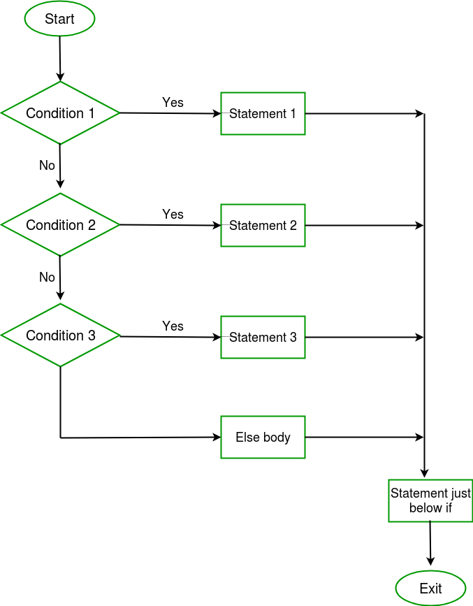 Java if-else-if ladder with Examples - flow chart