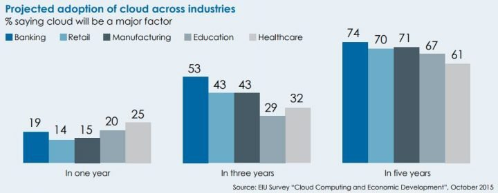 Projected_adoption_of_cloud_acreoss_industires