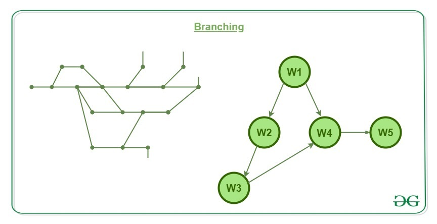 Branching in Git