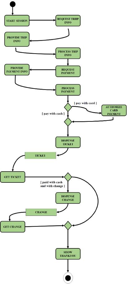 Swim Lanes In Activity Diagram Geeksforgeeks