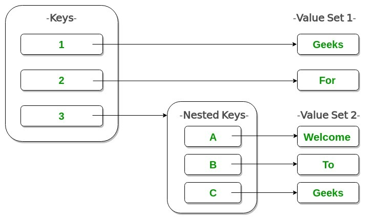 Nested-Dictionary