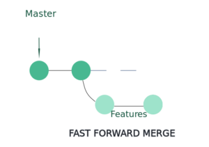 Fast-Forward-Merge-Strategy
