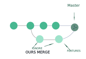 Ours-Merge-Strategy