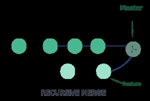 Recursive-Merge-Strategy