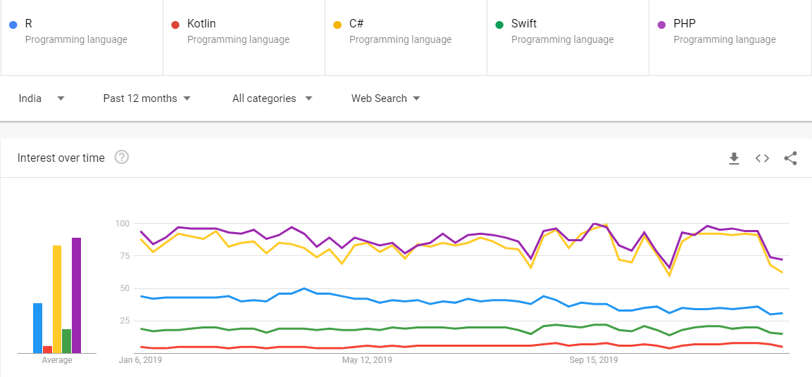 Top 10 Programming Language - Google Trends