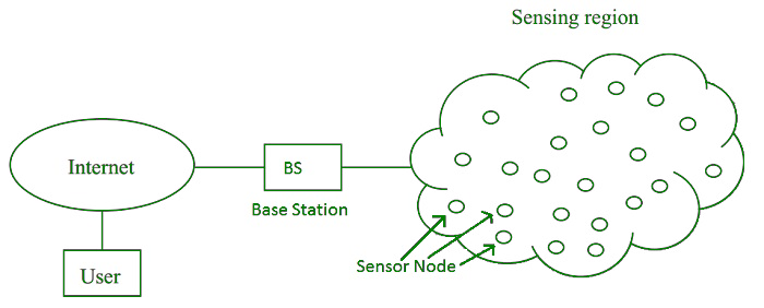 [SCHEMATICS_4US]  Wireless Sensor Network (WSN) - GeeksforGeeks | Wireless Sensor Network Diagram |  | GeeksforGeeks