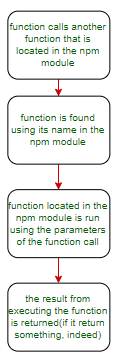 function-call-workflow-function-present-in-npm-module