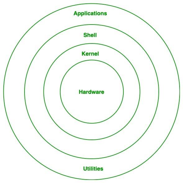 Linux-Architecture