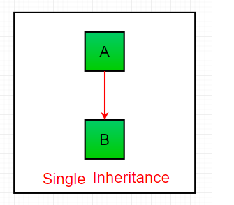 single-inheritance