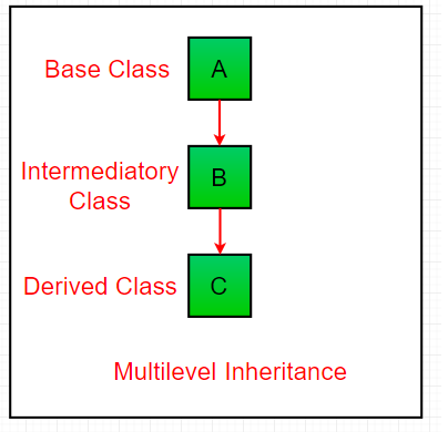 Multilevel-inheritance1