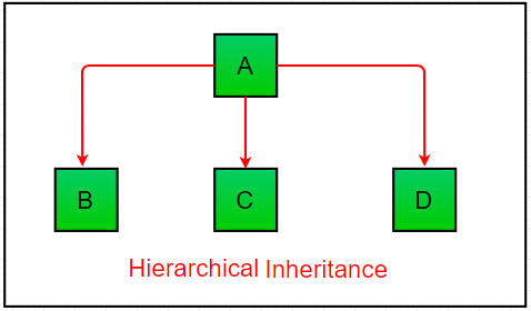 Hierarchical-inheritance1