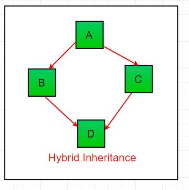 Hybrid-inheritance1