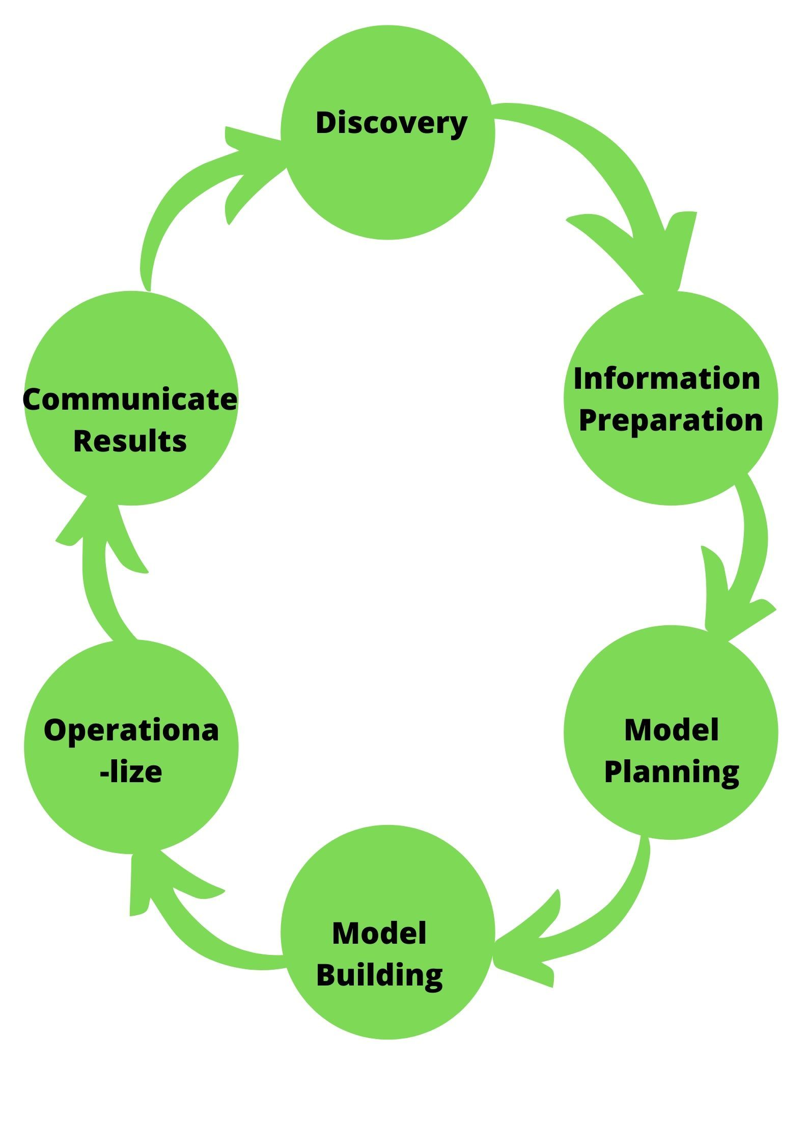 data-process