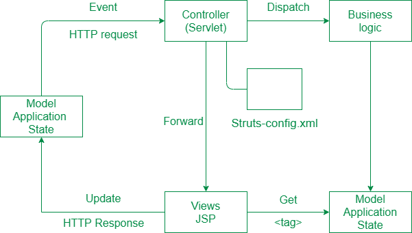 Introduction and Working of Struts Web