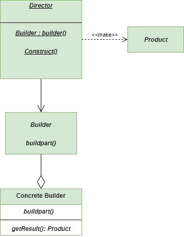 Builder-method-python-design-pattern
