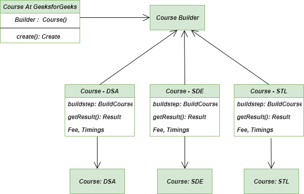 solution-Builder-Method
