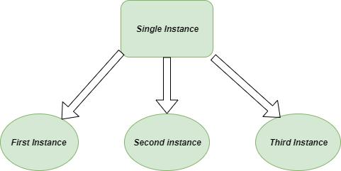 singleton-Design-pattern-python