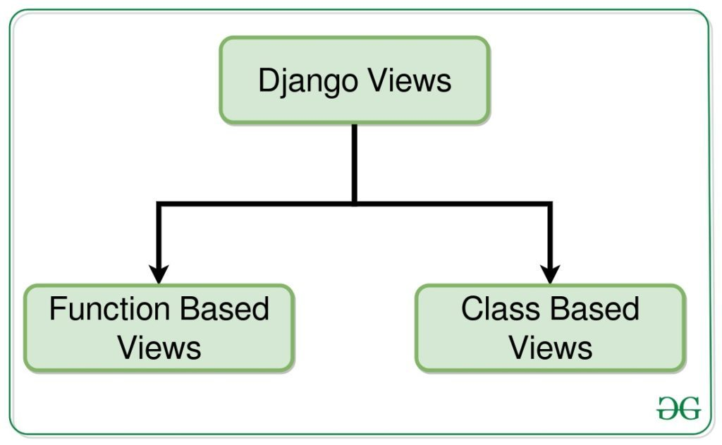 django-views-types