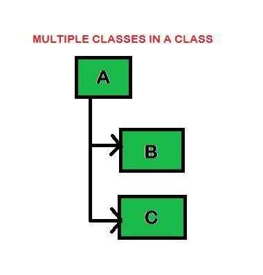 MULTIPLE INNER CLASS