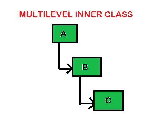 MULTILEVEL INNER CLASS