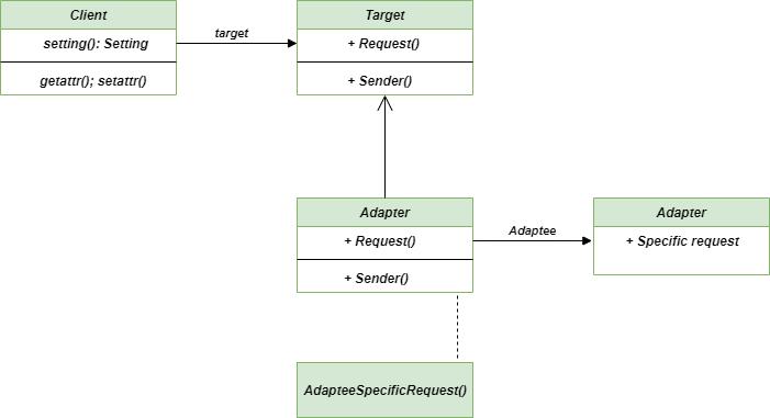 Adapter-method-class-diagram