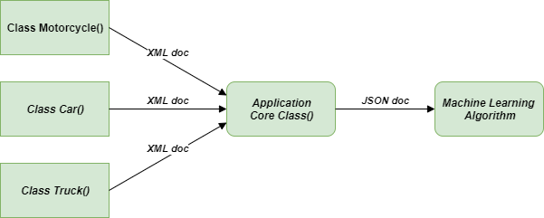 Problem-Adapter-Method