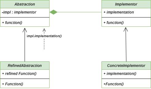 UML-Diagram-bridge-Method