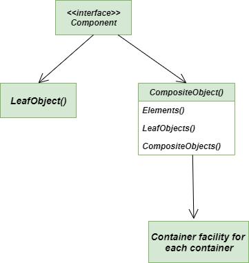 Class-Diagram-Composite-Method