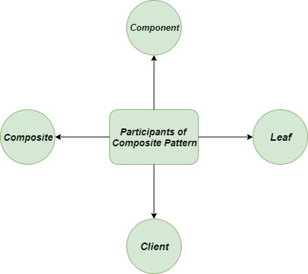 Participants-Composite-Methods