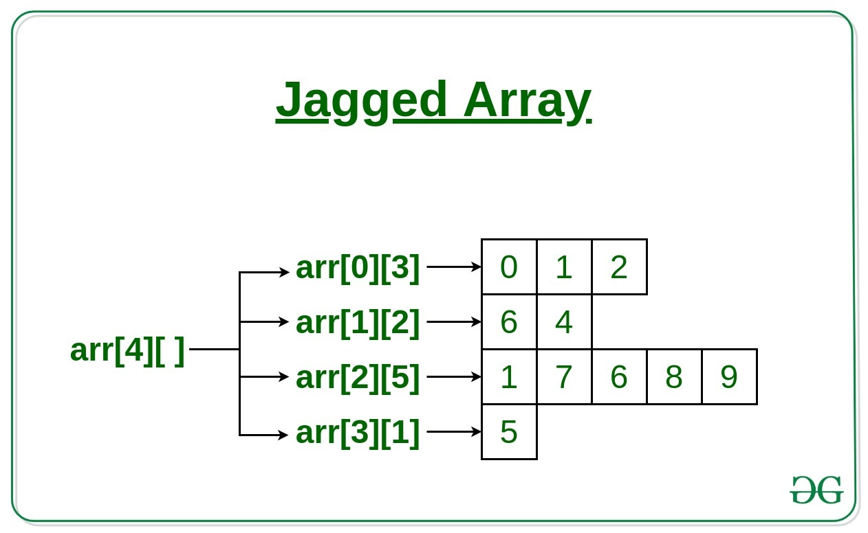 Jagged Array or Array of Arrays in C with Examples