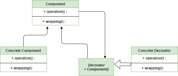 Decorator-Class-diagram