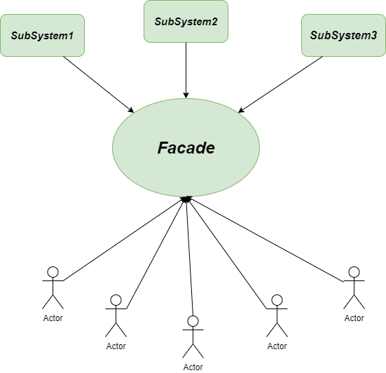Facade-Method python design pattern