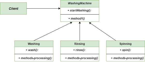 Facade-method-Class-Diagram