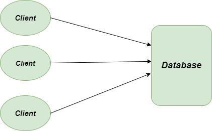 Proxy-method-problem