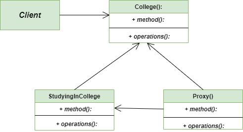 Proxy-method-Class-Diagram
