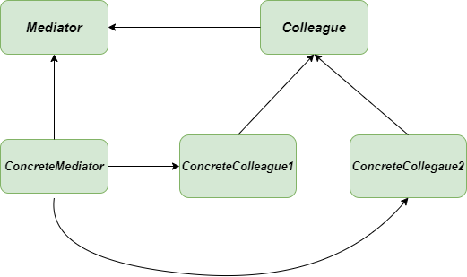 Mediator-method-UML-Diagram