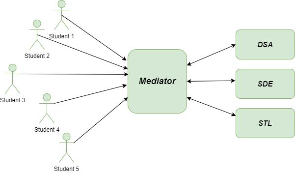 Solution-Mediator-method