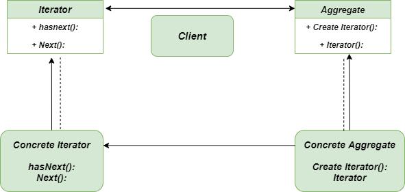 Iterator-Method-Class-Diagram