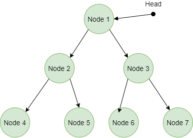 Iterator-Method-Tree-Data-Structure