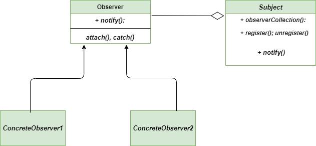 Class-diagram-Observer-method
