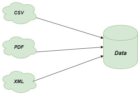 Problem-Template-Method