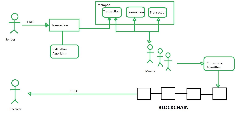 bitcoin esempio algoritmo mining btc transazione id