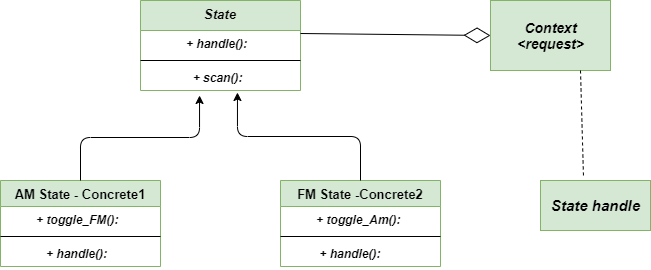 UML-diagram-state-method