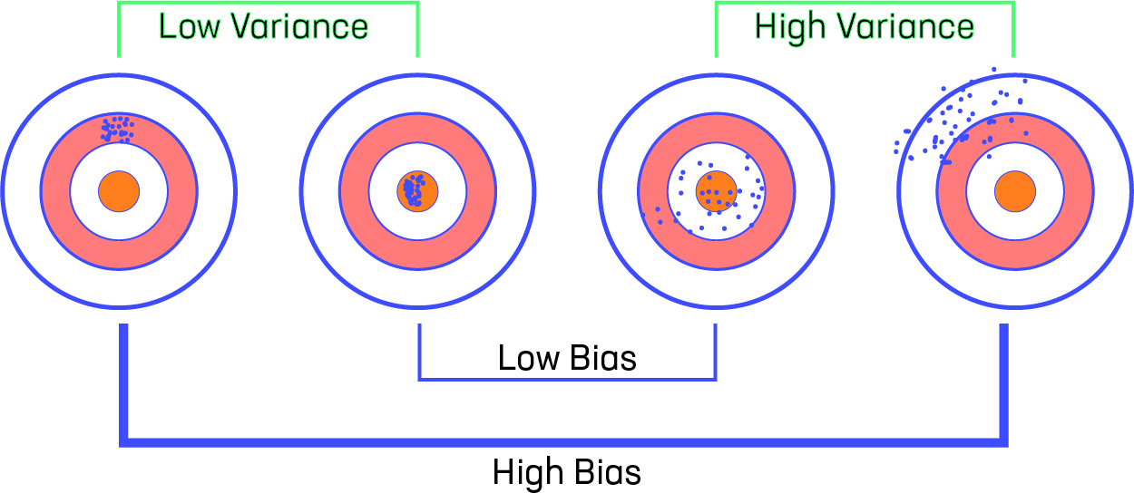 Variance-Bias-Visualization